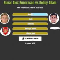 Runar Alex Runarsson vs Bobby Allain h2h player stats