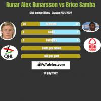 Runar Alex Runarsson vs Brice Samba h2h player stats
