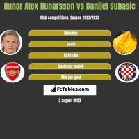 Runar Alex Runarsson vs Danijel Subasic h2h player stats