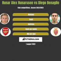 Runar Alex Runarsson vs Diego Benaglio h2h player stats