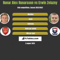 Runar Alex Runarsson vs Erwin Zelazny h2h player stats