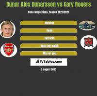 Runar Alex Runarsson vs Gary Rogers h2h player stats
