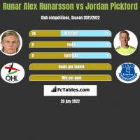 Runar Alex Runarsson vs Jordan Pickford h2h player stats