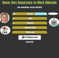 Runar Alex Runarsson vs Mark Gillespie h2h player stats
