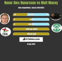 Runar Alex Runarsson vs Matt Macey h2h player stats