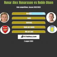 Runar Alex Runarsson vs Robin Olsen h2h player stats