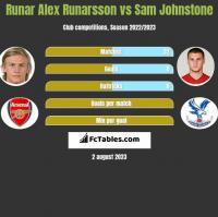 Runar Alex Runarsson vs Sam Johnstone h2h player stats