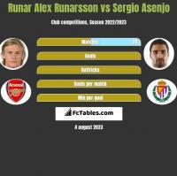 Runar Alex Runarsson vs Sergio Asenjo h2h player stats