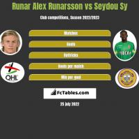 Runar Alex Runarsson vs Seydou Sy h2h player stats