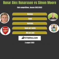 Runar Alex Runarsson vs Simon Moore h2h player stats