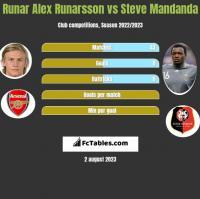 Runar Alex Runarsson vs Steve Mandanda h2h player stats