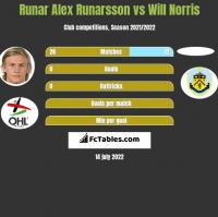 Runar Alex Runarsson vs Will Norris h2h player stats