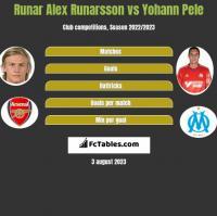 Runar Alex Runarsson vs Yohann Pele h2h player stats