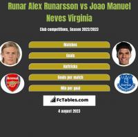 Runar Alex Runarsson vs Joao Manuel Neves Virginia h2h player stats