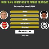 Runar Alex Runarsson vs Arthur Okonkwo h2h player stats