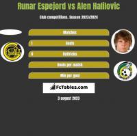 Runar Espejord vs Alen Halilovic h2h player stats