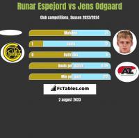 Runar Espejord vs Jens Odgaard h2h player stats