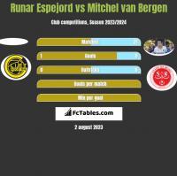 Runar Espejord vs Mitchel van Bergen h2h player stats