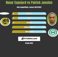 Runar Espejord vs Patrick Joosten h2h player stats