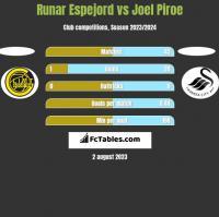 Runar Espejord vs Joel Piroe h2h player stats