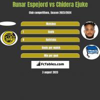 Runar Espejord vs Chidera Ejuke h2h player stats