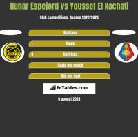 Runar Espejord vs Youssef El Kachati h2h player stats