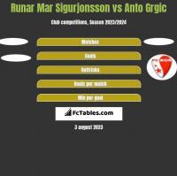 Runar Mar Sigurjonsson vs Anto Grgic h2h player stats
