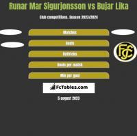 Runar Mar Sigurjonsson vs Bujar Lika h2h player stats