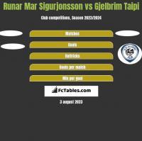 Runar Mar Sigurjonsson vs Gjelbrim Taipi h2h player stats