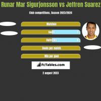 Runar Mar Sigurjonsson vs Jeffren Suarez h2h player stats