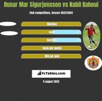 Runar Mar Sigurjonsson vs Nabil Bahoui h2h player stats