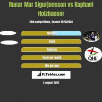 Runar Mar Sigurjonsson vs Raphael Holzhauser h2h player stats
