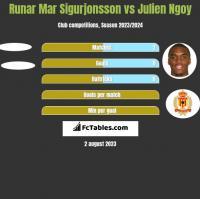 Runar Mar Sigurjonsson vs Julien Ngoy h2h player stats
