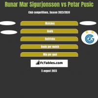 Runar Mar Sigurjonsson vs Petar Pusic h2h player stats