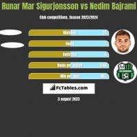 Runar Mar Sigurjonsson vs Nedim Bajrami h2h player stats
