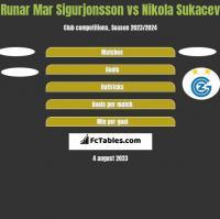 Runar Mar Sigurjonsson vs Nikola Sukacev h2h player stats