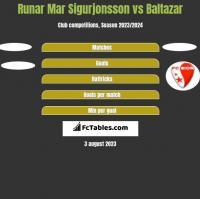Runar Mar Sigurjonsson vs Baltazar h2h player stats