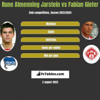 Rune Almenning Jarstein vs Fabian Giefer h2h player stats