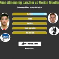Rune Almenning Jarstein vs Florian Mueller h2h player stats