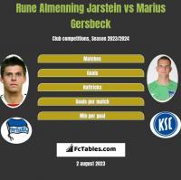 Rune Almenning Jarstein vs Marius Gersbeck h2h player stats