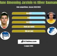 Rune Almenning Jarstein vs Oliver Baumann h2h player stats