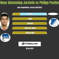 Rune Almenning Jarstein vs Philipp Pentke h2h player stats