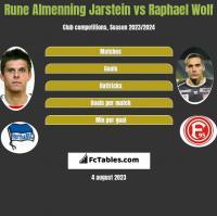 Rune Almenning Jarstein vs Raphael Wolf h2h player stats