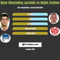 Rune Almenning Jarstein vs Robin Zentner h2h player stats