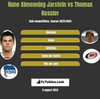 Rune Almenning Jarstein vs Thomas Kessler h2h player stats