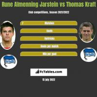Rune Almenning Jarstein vs Thomas Kraft h2h player stats