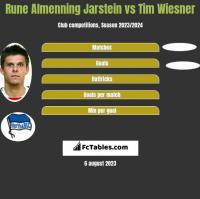 Rune Almenning Jarstein vs Tim Wiesner h2h player stats