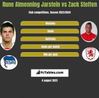 Rune Almenning Jarstein vs Zack Steffen h2h player stats