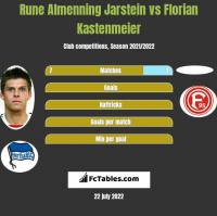 Rune Almenning Jarstein vs Florian Kastenmeier h2h player stats