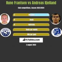 Rune Frantsen vs Andreas Bjelland h2h player stats